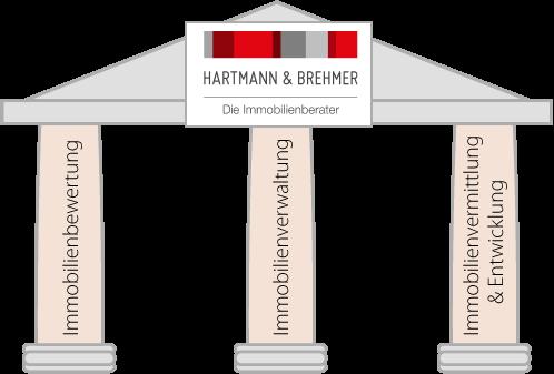 3 Säulen | Hartmann und Brehmer